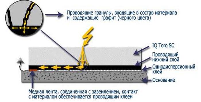 Схема токопроводящего покрытия